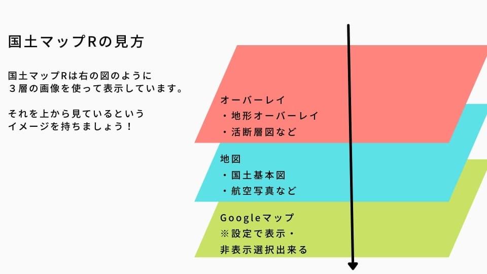国土マップR_概念